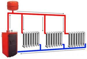 Купить отопление в доме своими руками