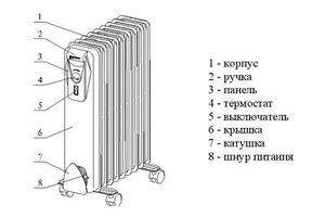 Электрообогреватель масляный
