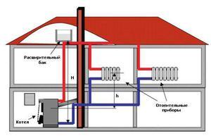 Закрытая система отопления двухэтажного дома схема 634