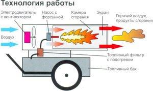 Тепловые пушки газовые своими руками