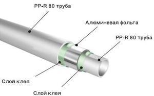 Полипропиленовые трубы для отопления - как правильно выбрать