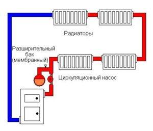 Что такое закрытая система отопления