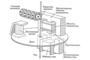 Устройство индукционного счетчика. (Для увеличения нажмите)