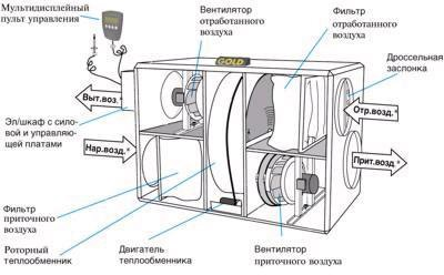 Фото схемы самодельного рекупиратора