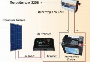 Модель солнечной электростанции