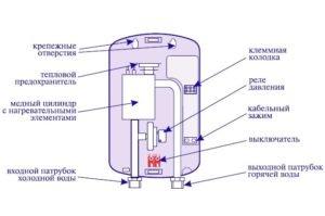 Устройство проточного водонагревателя Термекс. (Для увеличения нажмите)
