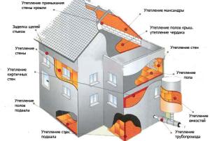 Схема утепления дома пеноизолом
