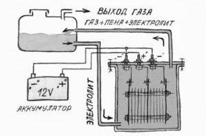 Как собрать электролизёр своими руками