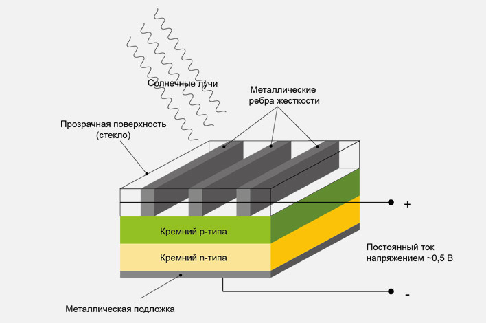 солнечная батарея особенности конструкции прогноз погоды