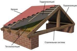 Утепление кровли «пирогом» одинаково для любых вариантов крыши