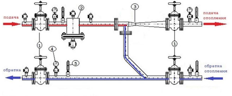 Элеваторный узел в системе отопления