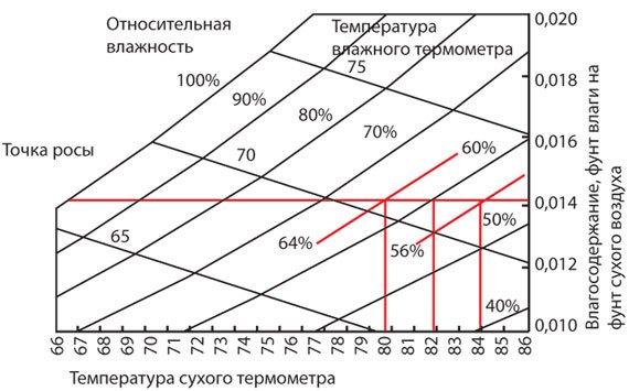 График, изображающий управление температурой точки росы