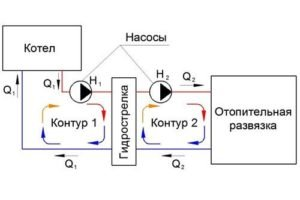 Схема функционирования гидрострелки