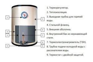 Схема накопительного водонагревателя. (Для увеличения нажмите)