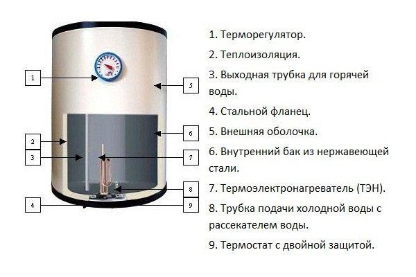 Инструкция На Водонагреватель Термекс