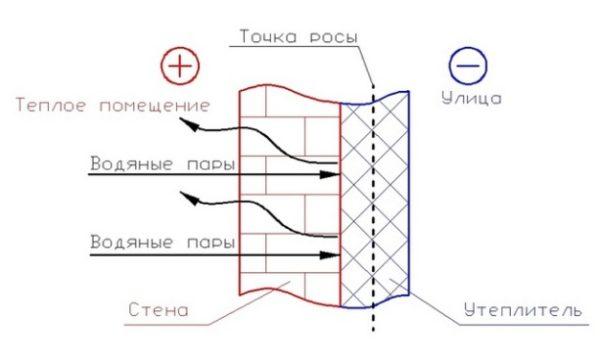 Схема определения точки росы