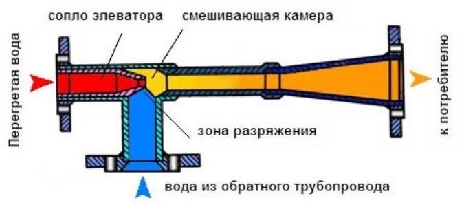 Общая схема элеваторного узла
