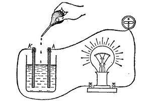 Как добыть электричество из воздуха в домашних условиях образец заполнение заявки на технологическое присоединение