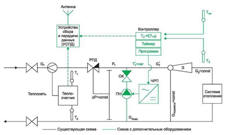 Схема элеваторного узла с датчиками