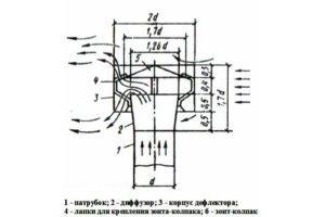 Чертеж изготовления дефлектора Цаги. (Для увеличения нажмите)