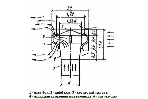 Турбодефлектор своими руками чертежи