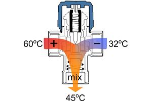 Клапан может быть смесительным и разделительным