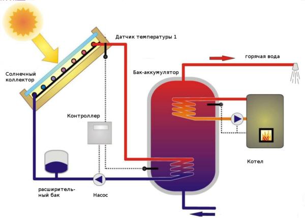 Схема работы солнечного коллектора