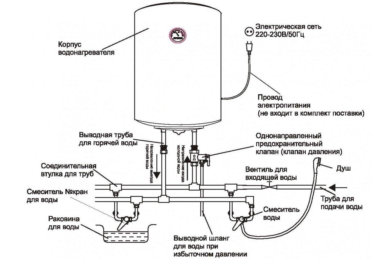 Аристон водонагреватели установка своими руками