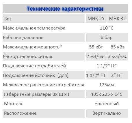 Пример технических составляющих комплекта DN25,32