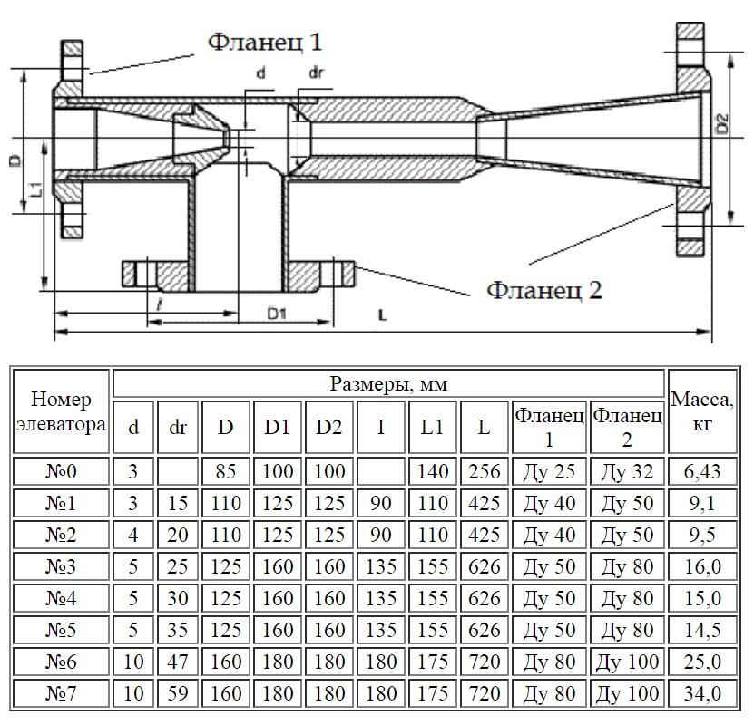 Характеристика элеваторов отопления двухзвенных гусеничных транспортеров дт 3пм