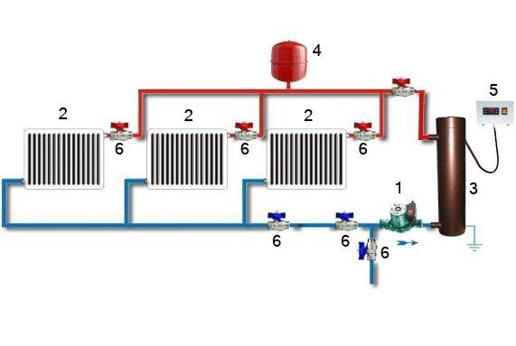 Современное решение обогрева частного дома - индукционное отопление: подробный обзор