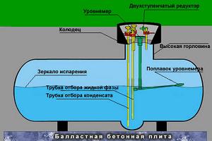 Схема газгольдера