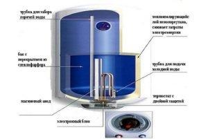 Устройство водонагревателя Аристон. (Для увеличения нажмите)