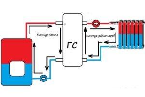 Принципиальная схема подключения гидравлической стрелки к контурам отопления