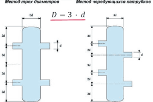 Типы исполнения гидравлического разделителя