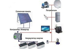 Схема получения энергии СБ