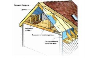 Стоимость работ зависит от схемы утепления кровли. Многоскатные крыши луше всего утеплять, заполняя межстропильное пространство
