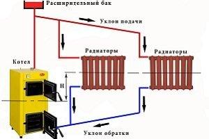 gravitatsionnaya-sistema-tsirkulyatsiya-obespechivaetsya-raznits