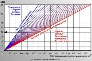 Таблица расчета мощности теплопушки. (Для увеличения нажмите)