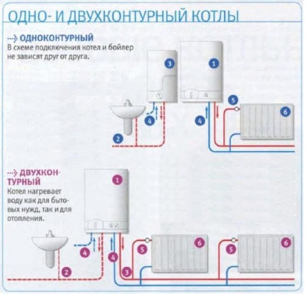 Одноконтурный и двухконтурный котлы