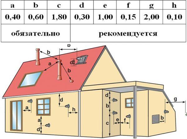 Расстояния между объектами