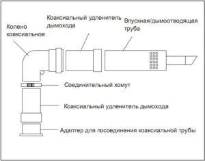 Коаксиальный дымоход (нажмите для увеличения)