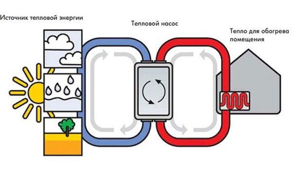 Теплонасос из холодильника