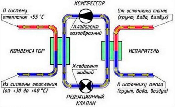 Тепловой насос из кондиционера