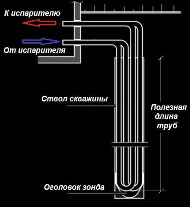 Трубы в скважине