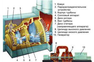 Схема работы паровой турбины. (Для увеличения нажмите)