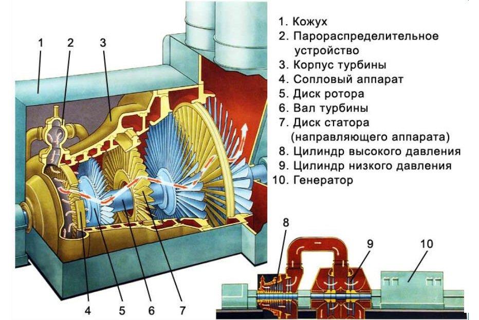 Паровая турбина генератор своими руками