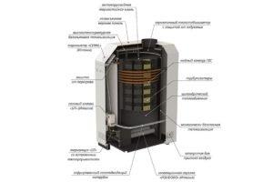 Устройство газового котла Лемакс серии Премиум. (Для увеличения нажмите)