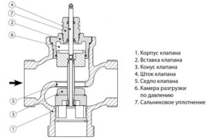 kak-pravilno-vybrat-trexxodovye-klapany-danfoss-dlya-sistem-teplosnabzheniya-i-xolodosnabzheniya-1