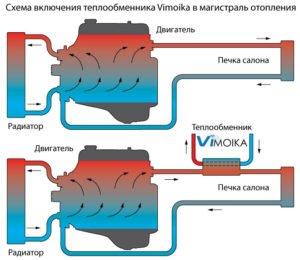Как работает теплообменник
